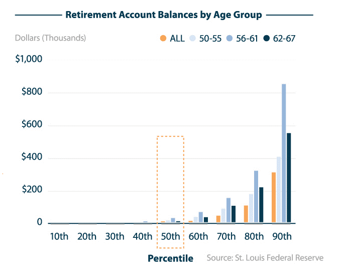 02 St Louis Federal Reserve Retirement Account Balances by Age Group