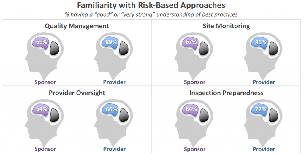 Familiarity with Risk-Based Approaches