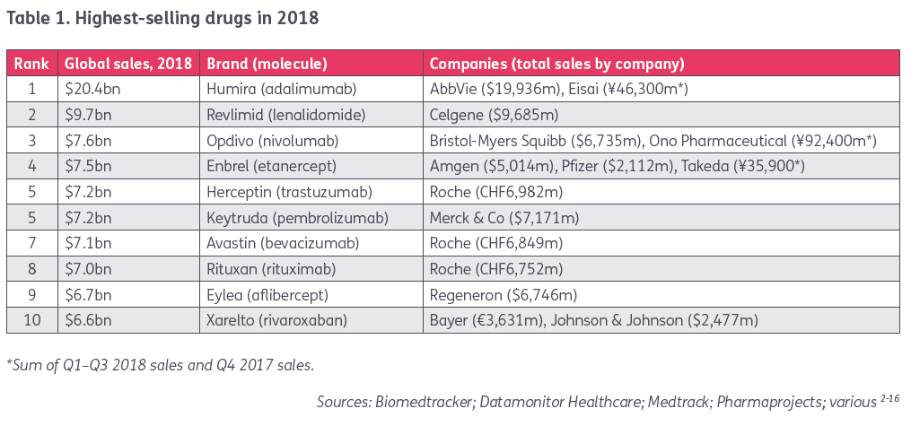 Top 10 Best-Selling Drugs of 2018 Fund US and EU Pharma R&D